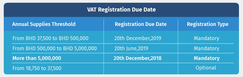 vat-registration-due-date-in-bahrain