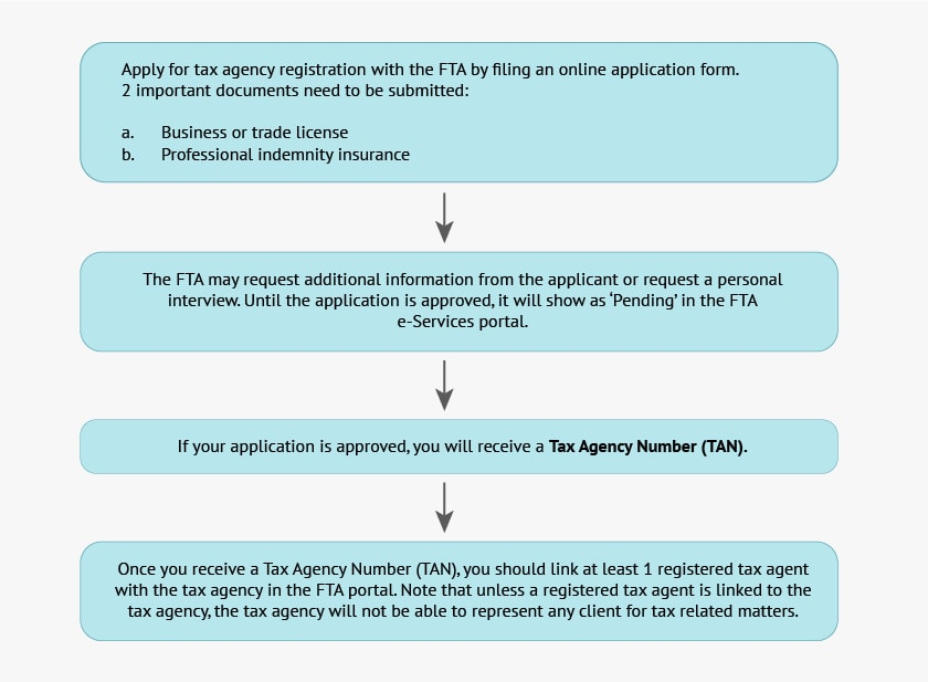 Process for applying for registration as a tax agency