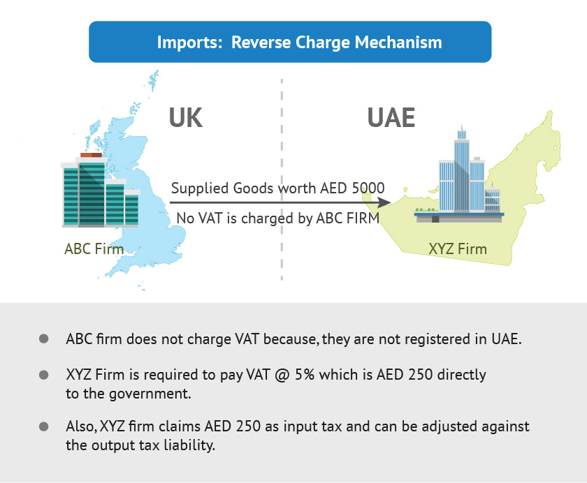 VAT Reverse Charge Mechanism | Services under Reverse Charge