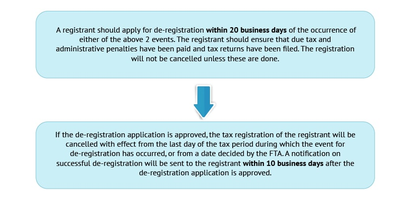 de-registration-under-vat