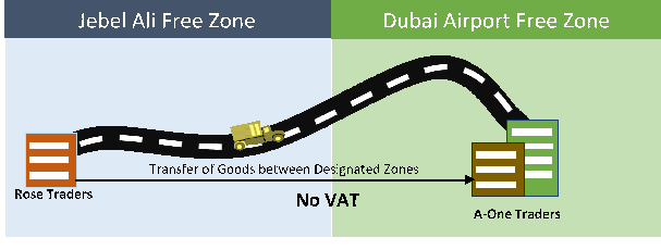 dubai-free-zones