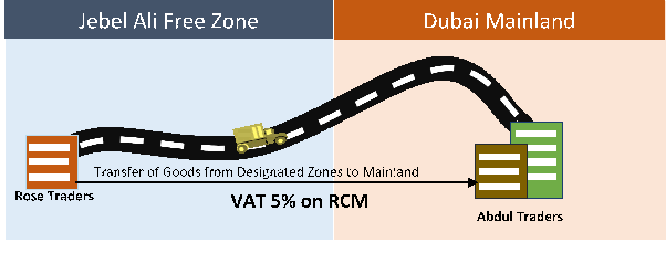 goods supplied from designated zones