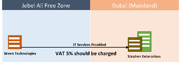 services from designated zone to mainland