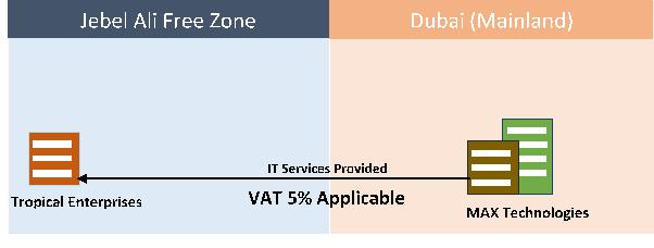 services mainland