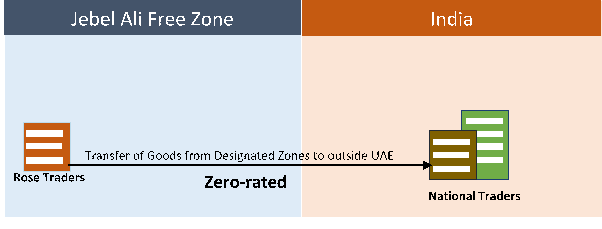 Transfer of goods from designated zones