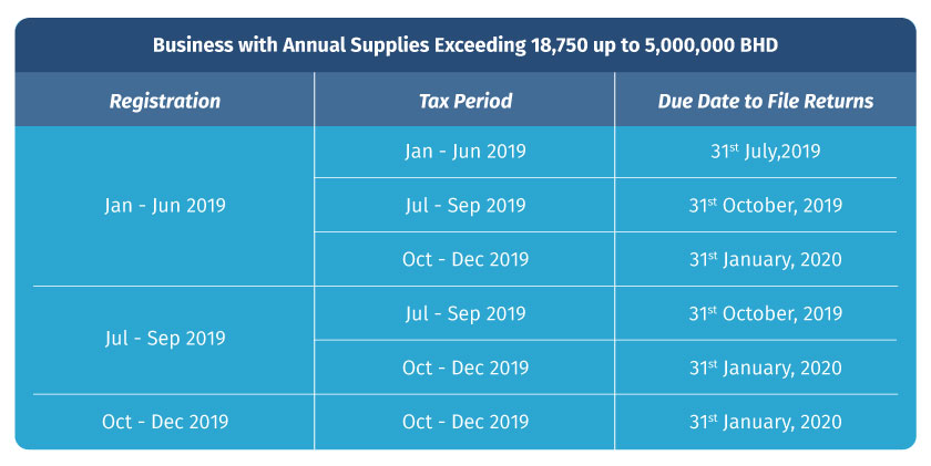 Vat Return Period for Businesses with Annual Supplies Exceeding