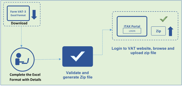 how-to-file-vat-return-in-itax-portal