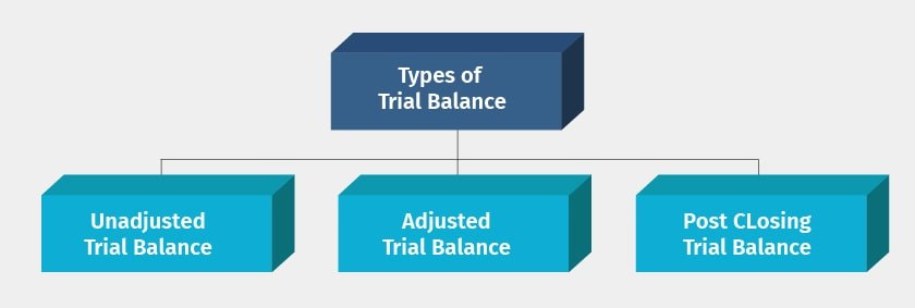 types of trial balance