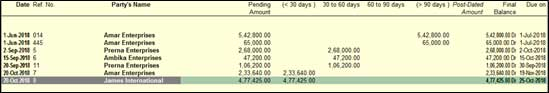Illustration of Ageing Analysis of Accounts receivable