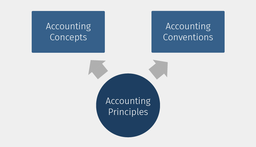 types-of-accounting-principles