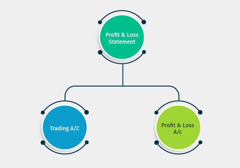 components of profit and loss ac